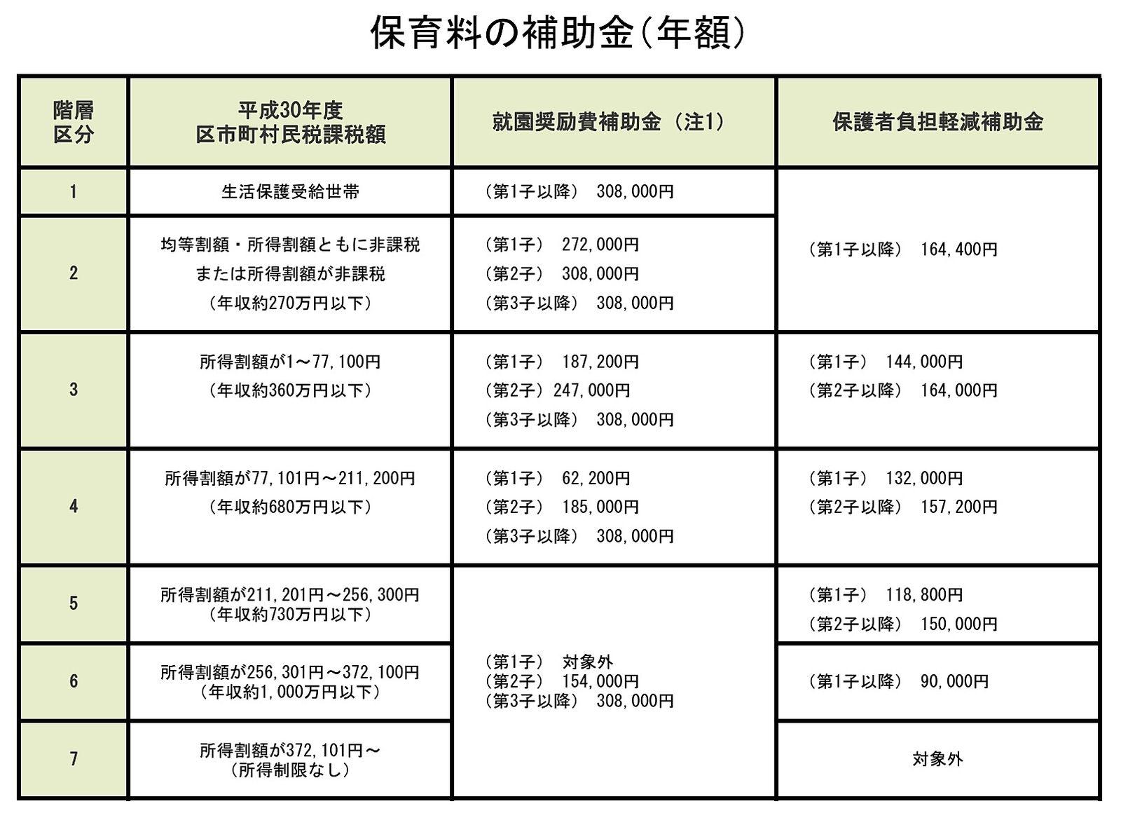 文京区の私立幼稚園等の補助金額の概要。文京区のファミリー向け賃貸不動産ドリームハウス株式会社